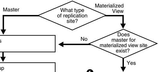 Materialized Master What type View of replication site? No Does master for materialized view site