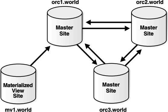 orc1.world orc2.world Master Master Site Site Materialized Master View Site Site mv1.world orc3.world