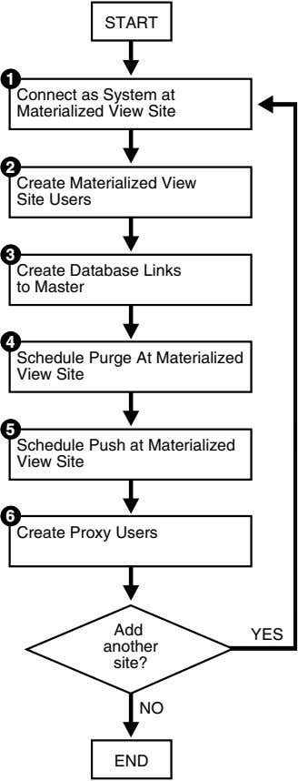 START 1 Connect as System at Materialized View Site 2 Create Materialized View Site Users