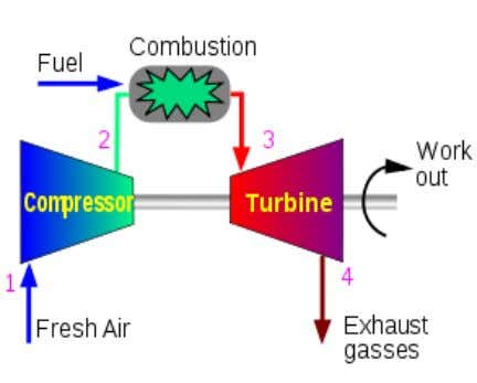 A burner (or combustion chamber) • An expansion turbine Ideal Brayton cycle: • Isentropic process -