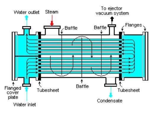 in the steam generator or boiler as boiler feed water. Condenser The main heat transfer mechanisms