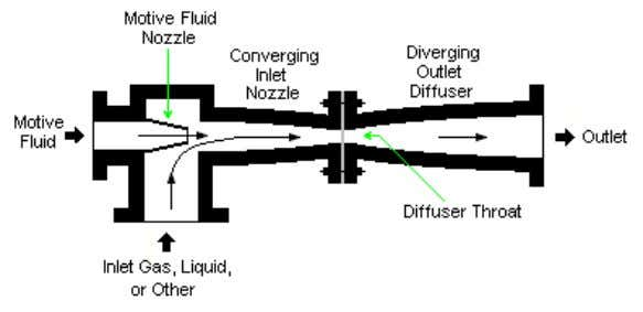 gases that may be present in the surface condenser. The Venturi effect, which is a particular