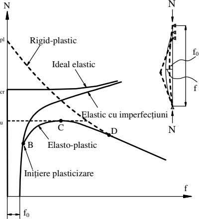 N N pl Rigid-plastic f 0 Ideal elastic f cr Elastic cu imperfecţiuni u C