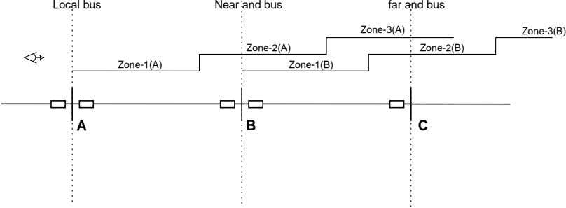 Local bus Near and bus far and bus Zone-3(A) Zone-3(B) Zone-2(A) Zone-2(B) Zone-1(A) Zone-1(B) A