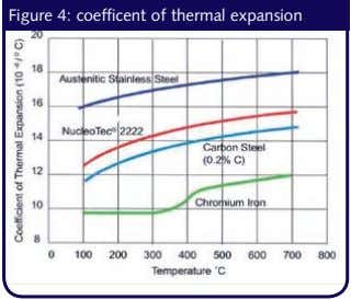 Figure 4: coefficent of thermal expansion