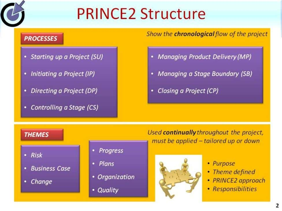 we can see a summary of the 7 processes and them es… 18 |www.prince2primer.com |
