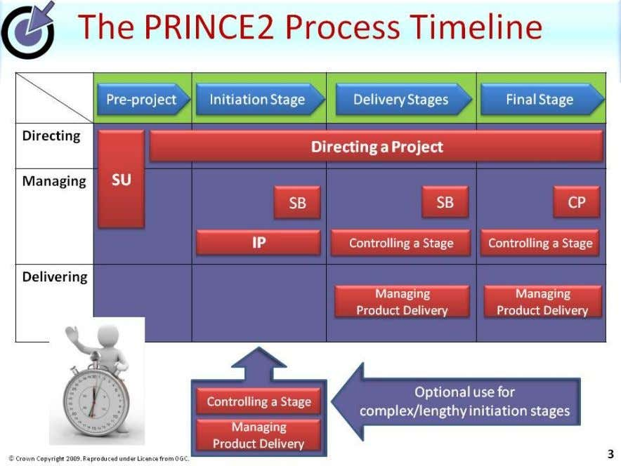 may have one initiation stage and many delivery stages… |www.prince2primer.com |
