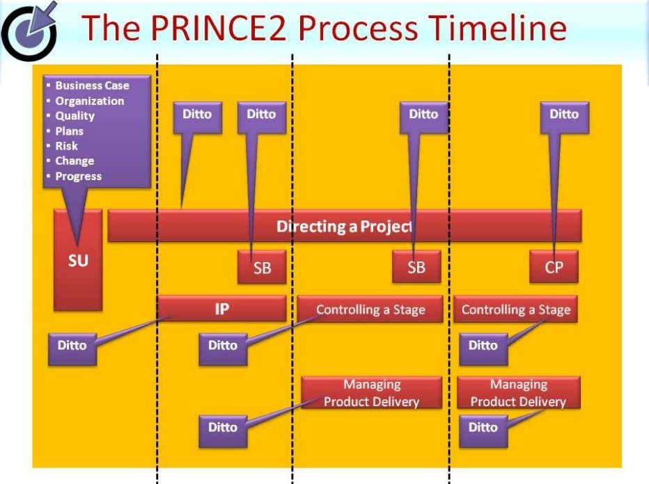 Themes are applied as needed to the 7 PRINCE2 Processes: |www.prince2primer.com |