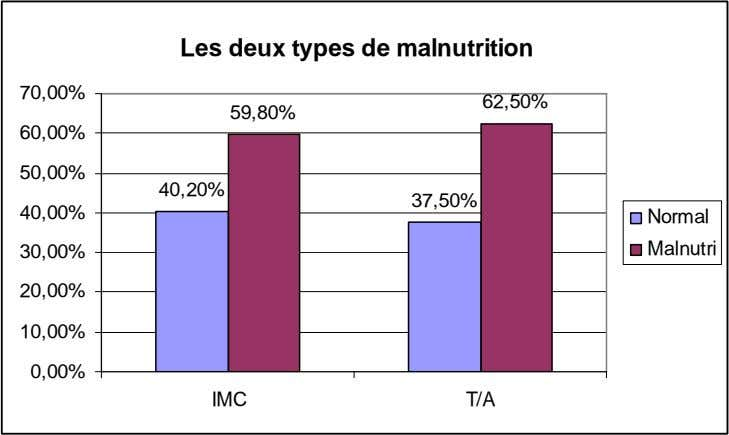 Les deux types de malnutrition 70,00% 62,50% 59,80% 60,00% 50,00% 40,20% 37,50% 40,00% Normal 30,00%