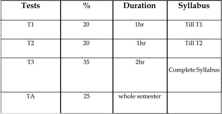 Tests % Duration Syllabus T1 20 1hr Till T1 T2 20 1hr Till T2 T3