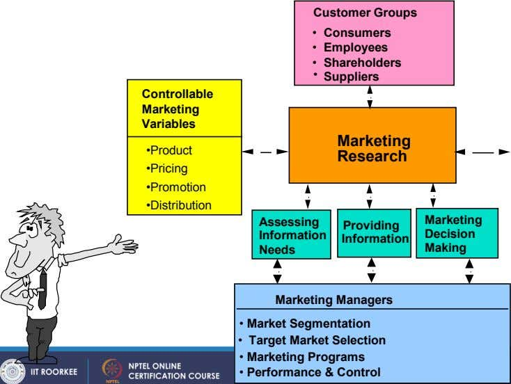 Customer Groups • Consumers • Employees • Shareholders • Suppliers Controllable Marketing Variables