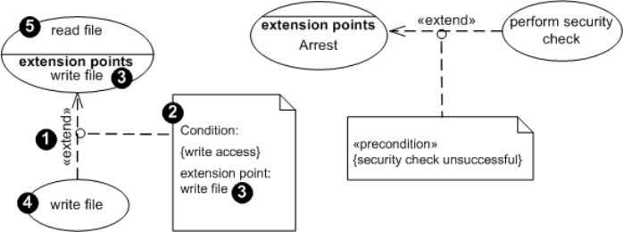 Up2UML Example 8. «extend»-dependency The «extend» dependency is represented by a dashed line with an open