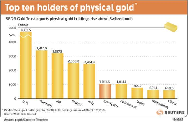 bankers) became the world's third largest holder of gold: How did the IMF get that much