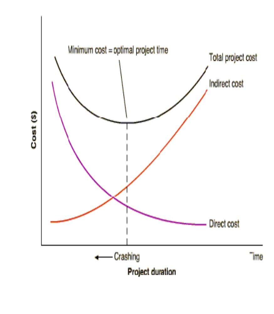 VI. DIRECT AND INDIRECT COSTS Project crashing costs and indirect costs have an inverse relationship; crashing