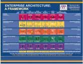 Services logical Technology Building Blocks Physical The Architecture Metamodel provides the common context for