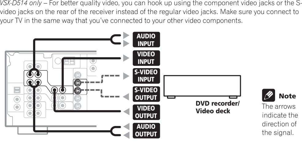 VSX-D514 only – For better quality video, you can hook up using the component video