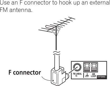 Use an F connector to hook up an external FM antenna. F connector FM UNBAL