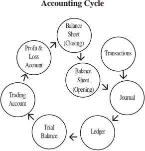 Accounting Cycle Balance Sheet (Closing) Profit& Transactions Loss Account Balance Sheet (Opening) Trading