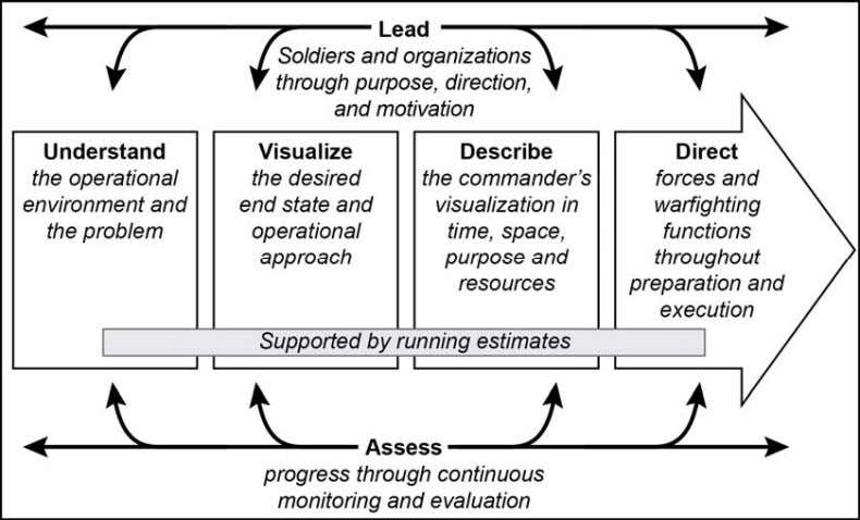 in driving the operations process. (See figure 1-2.) Figure 1-2. The commander's role in the operations