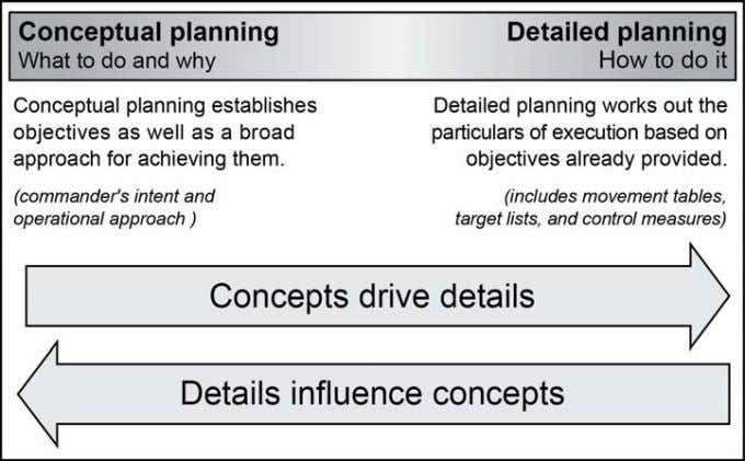 (see chapter 1) are key aspects of conceptual planning. Figure 2-1. Integrated planning 2-18. At the