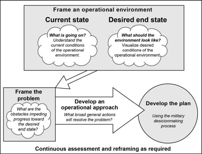 learn later will affect previous conclusions and decisions. Figure 2-2. Army design methodology Frame an Operational