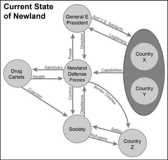 and their relationships in the notional country of Newland. Figure 2-3. Sample presentation diagram of the