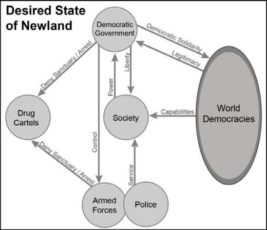 operations progress consistently toward a desired end state. Figure 2-4. Sample presentation diagram of the desired