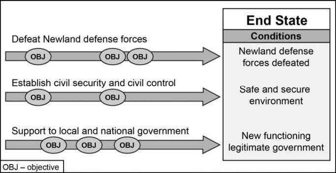 commanders and Soldiers understand the operational approach. Figure 2-5. Sample operational approach depicted by lines of
