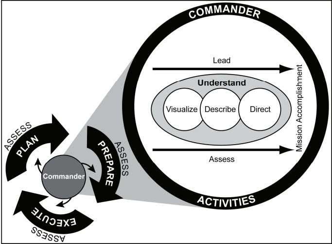 and direct, lead, and assess military operations. Figure 1-1. The operations process 1-8. The activities of