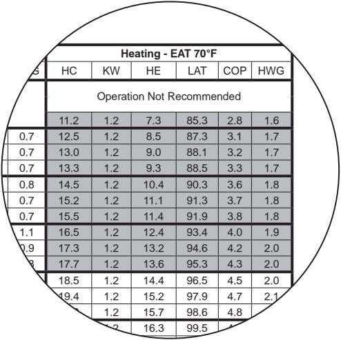 Heating - EAT 70°F HWG HC KW HE LAT COP HWG Operation Not Recommended 11.2