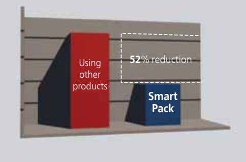 52% reduction Using other products Smart Pack