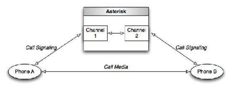 Figure 1.3: Example of a Native Bridge 1.1.3. Frames Communication within the Asterisk code during