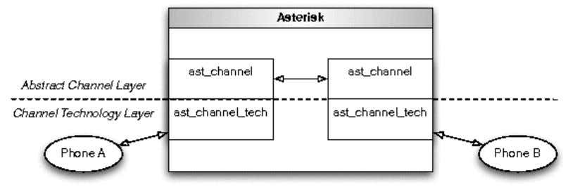 the channel technology implementations fit into the picture. Figure 1.4: Channel Technology and Abstract Channel Layers