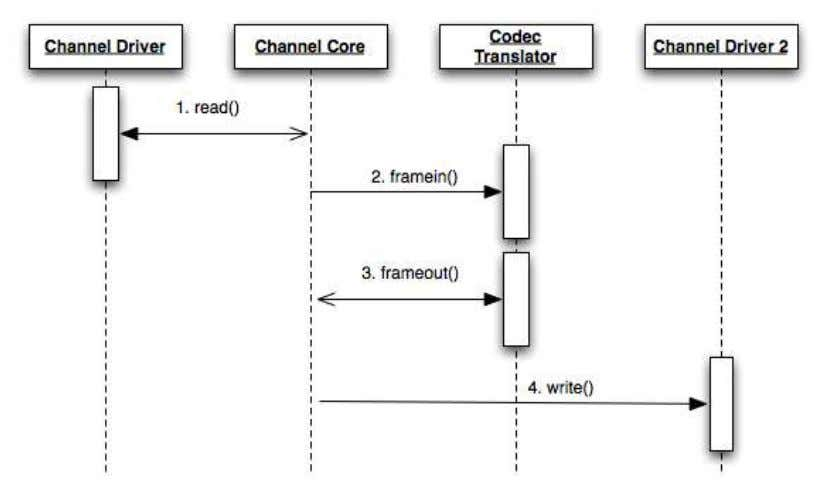 Figure 1.8: Sequence Diagram for Audio Frame Processing During a Bridge Once the call is