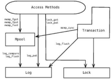 Figure 4.1: Architecture of the LIBTP Prototype System Figure 4.2: Intended Architecture for Berkeley DB-2.0. The