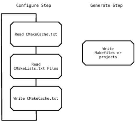 An overview of the process can be seen in Figure 5.1 . Figure 5.1: Overview of