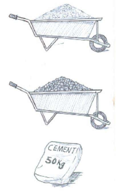 for this mixture should be 1:4:5 (Cement: Sand: Aggregate). B. Transfer this mixture to the where