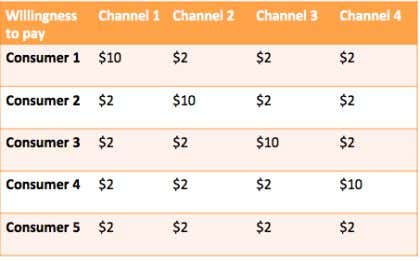 June 24th, 2013 Published by: sfrocks Let's assume that cable providers and channel networks split revenue