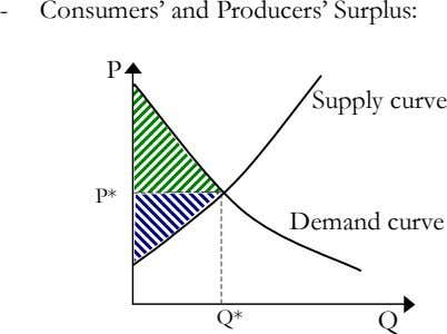 - Consumers' and Producers' Surplus: P Supply curve P* Demand curve Q* Q