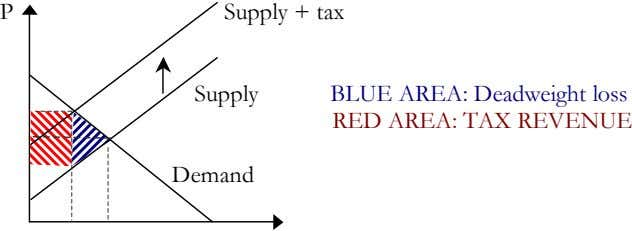 P Supply + tax Supply BLUE AREA: Deadweight loss RED AREA: TAX REVENUE Demand