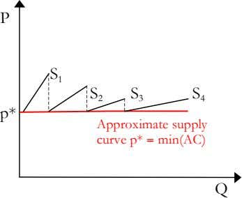 P S 1 S 2 S 3 S 4 p* Approximate supply curve p* =