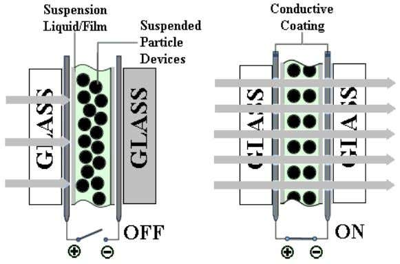 Figure 1. The materials within a SPD-based glass (fr om left to right): glass or
