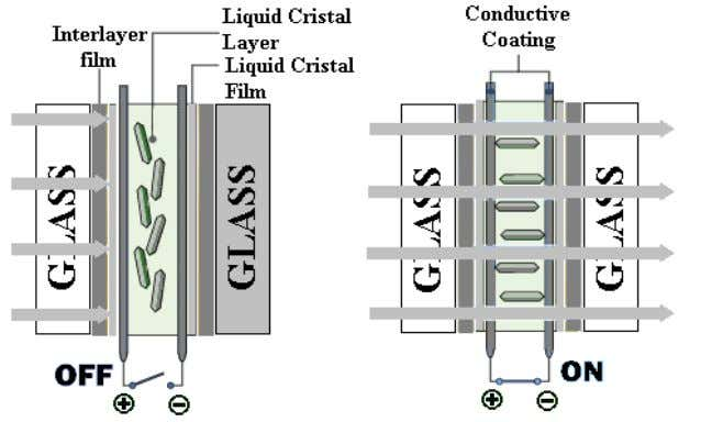 Figure 3. The materials within a LCD-based glass (from left to right): glass or plastic