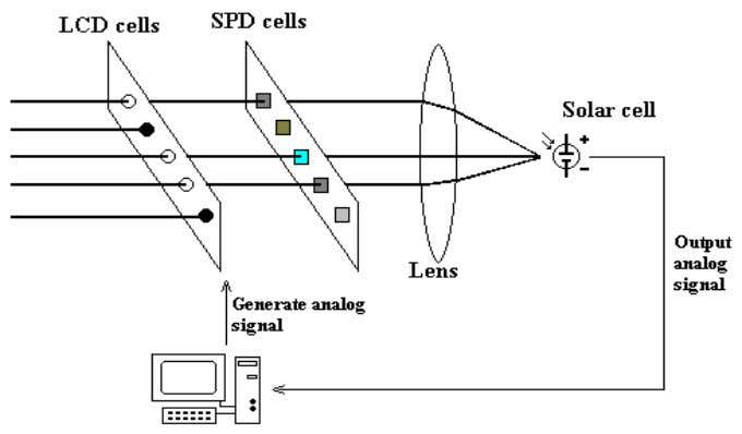 Figure 4. A schematic view of a light based-computer which performs a EHW task for