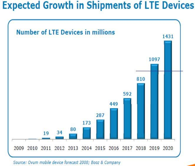 • Strong opportunity to capture a fair % of the LTE licensing market 1 Billion devices
