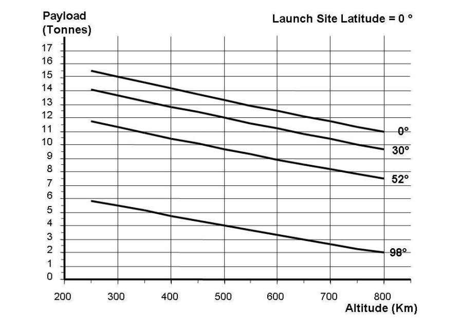 contact Reaction Engines Limited to establish their feasibility. Figure 6: Delivered Mass for Equatorial Launch Site