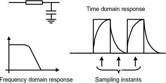 Time domain response Frequency domain response Sampling instants