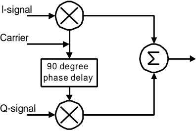 I-signal Carrier 90 degree phase delay Q-signal