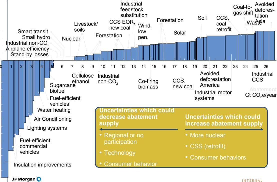 Industrial feedstock substitution CCS EOR, Avoided Coal-to- defores- gas shift tation Soil CCS, Forestation