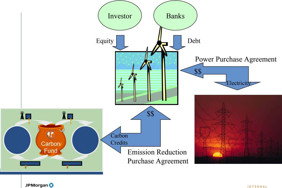 Investor Banks Equity Debt Power Purchase Agreement $$ Electricity $$ Carbon Credits Carbon Fund Emission